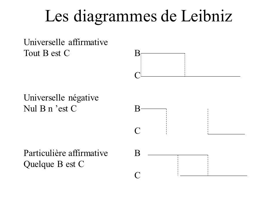 Les diagrammes de Leibniz Universelle affirmative Tout B est CB C Universelle négative Nul B n est CB C Particulière affirmativeB Quelque B est C C