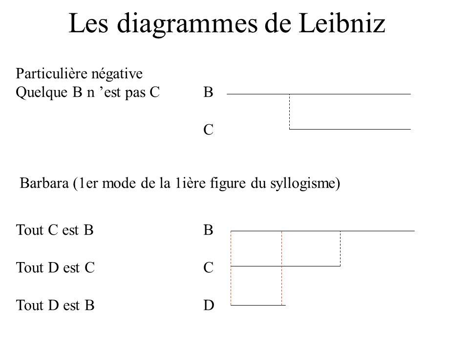 Les diagrammes de Leibniz Particulière négative Quelque B n est pas CB C Barbara (1er mode de la 1ière figure du syllogisme) Tout C est BB Tout D est