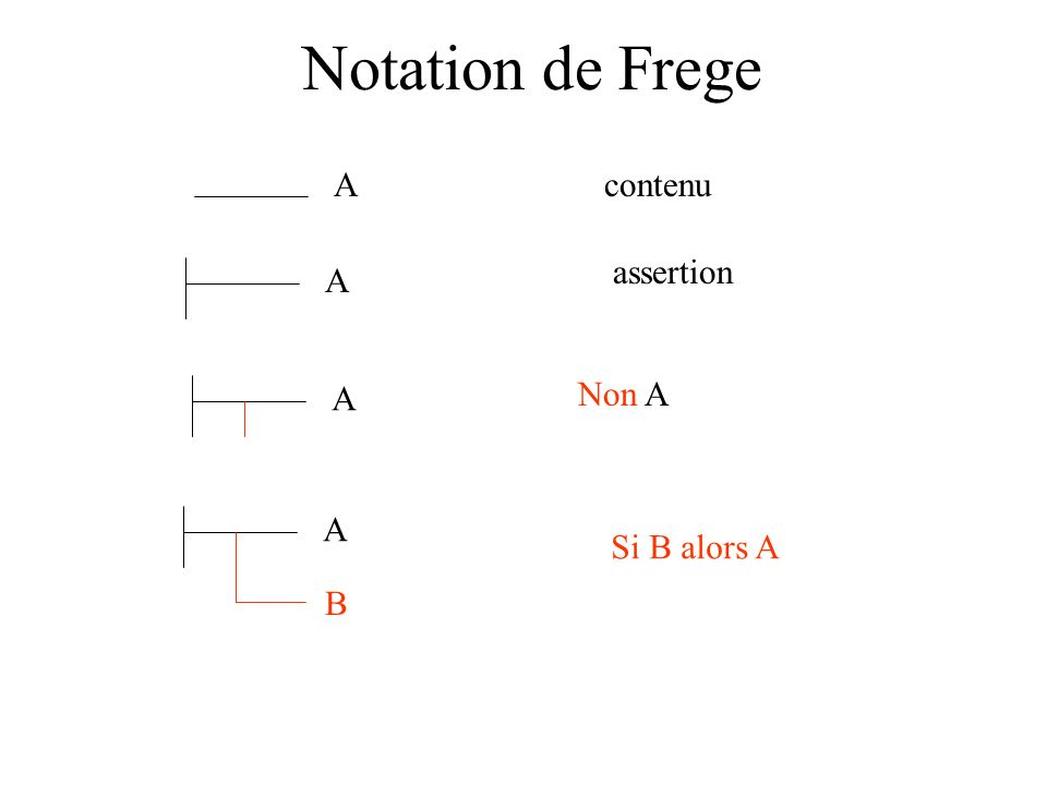 Notation de Frege Acontenu A assertion Non A A A B Si B alors A