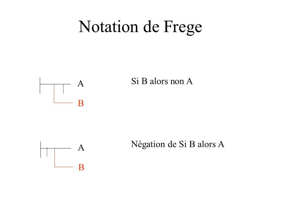 Notation de Frege A B Si B alors non A A B Négation de Si B alors A