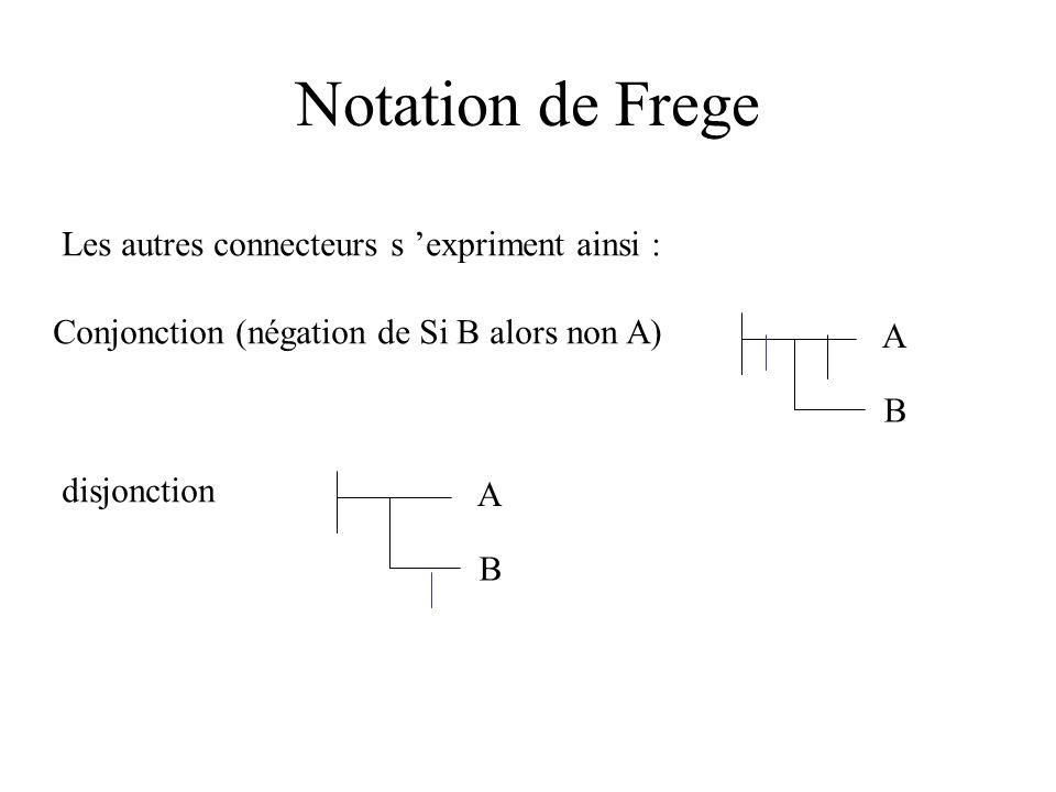 Notation de Frege Les autres connecteurs s expriment ainsi : Conjonction (négation de Si B alors non A) A B disjonction A B