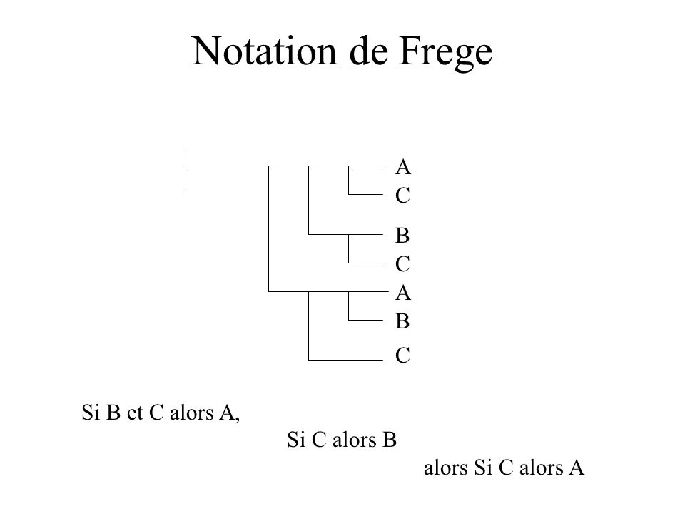 Notation de Frege A B C A B C C Si B et C alors A, Si C alors B alors Si C alors A