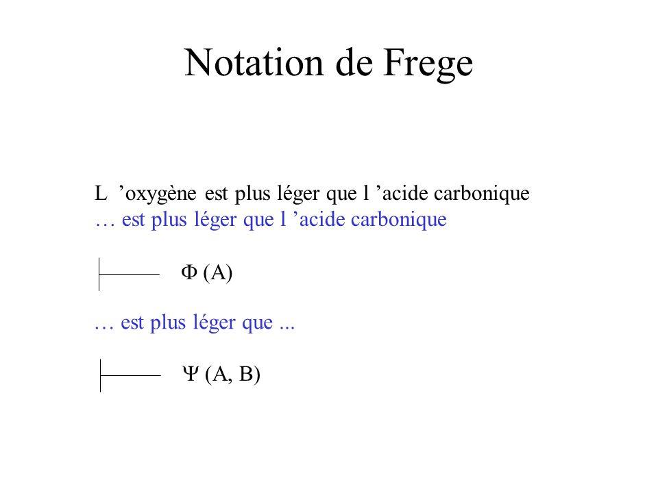 Notation de Frege L oxygène est plus léger que l acide carbonique … est plus léger que l acide carbonique … est plus léger que...