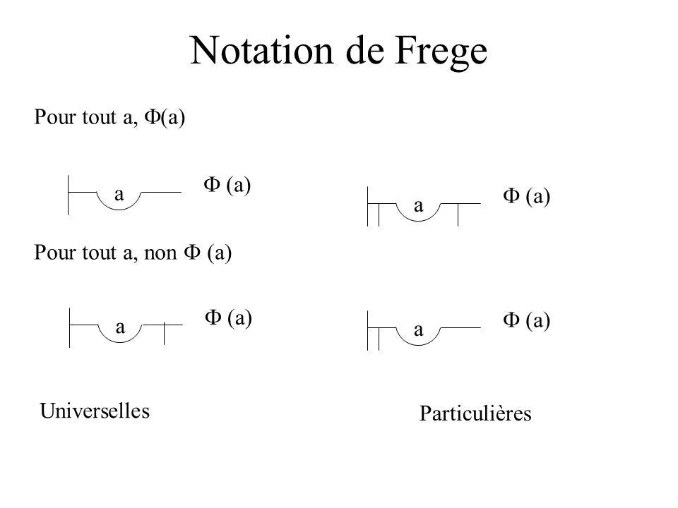 Notation de Frege Pour tout a, (a) a (a) Pour tout a, non (a) a (a) Universelles Particulières a (a) a