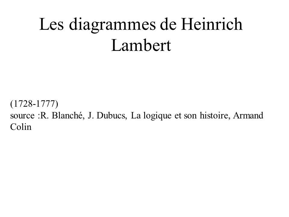 Les diagrammes de Heinrich Lambert (1728-1777) source :R. Blanché, J. Dubucs, La logique et son histoire, Armand Colin