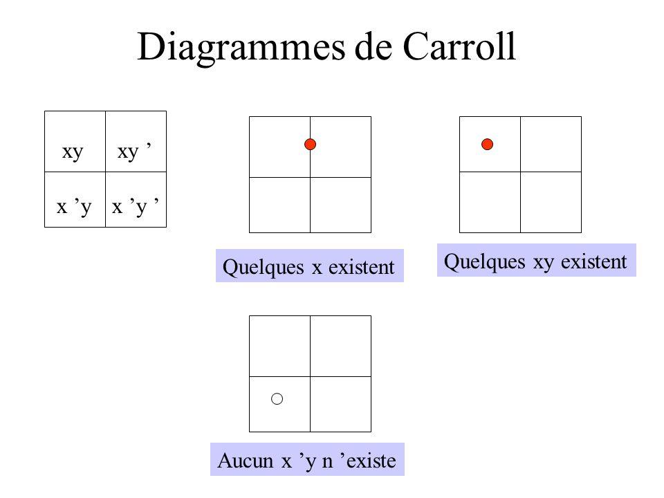 Diagrammes de Carroll Quelques x existent Quelques xy existent Aucun x y n existe xy