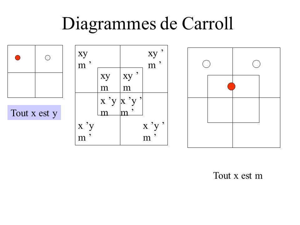 Diagrammes de Carroll Tout x est y xy m xy m x y m x y m xy m xy m x y m x y m Tout x est m