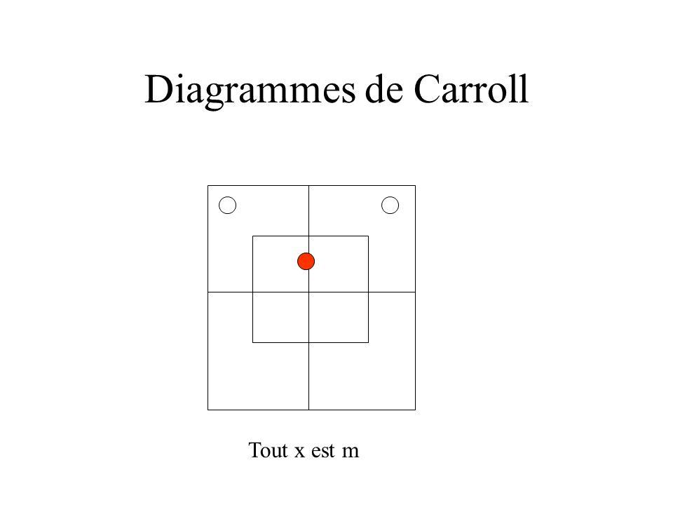Diagrammes de Carroll Tout x est m