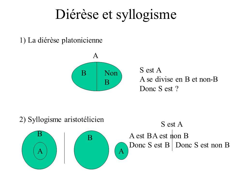 Diérèse et syllogisme 1) La diérèse platonicienne BNon B A S est A A se divise en B et non-B Donc S est ? 2) Syllogisme aristotélicien A B A B S est A