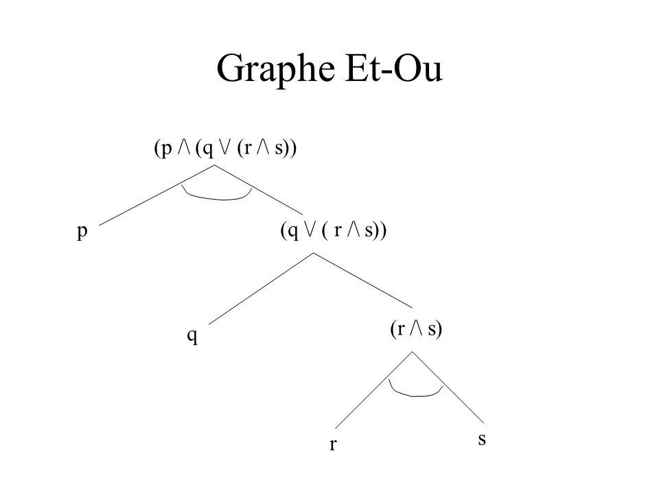 Graphe Et-Ou (p /\ (q \/ (r /\ s)) p(q \/ ( r /\ s)) q (r /\ s) r s