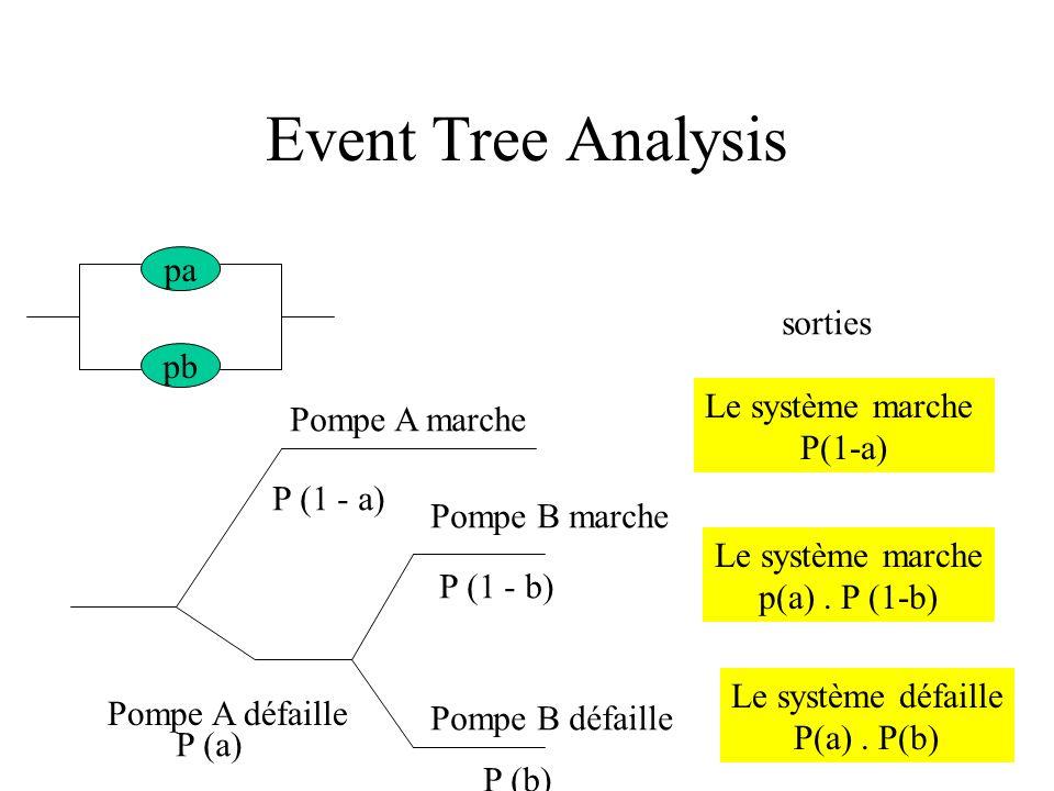 Event Tree Analysis pa pb Pompe A marche Pompe A défaille Pompe B marche Pompe B défaille P (1 - a) P (1 - b) P (b) P (a) sorties Le système marche P(