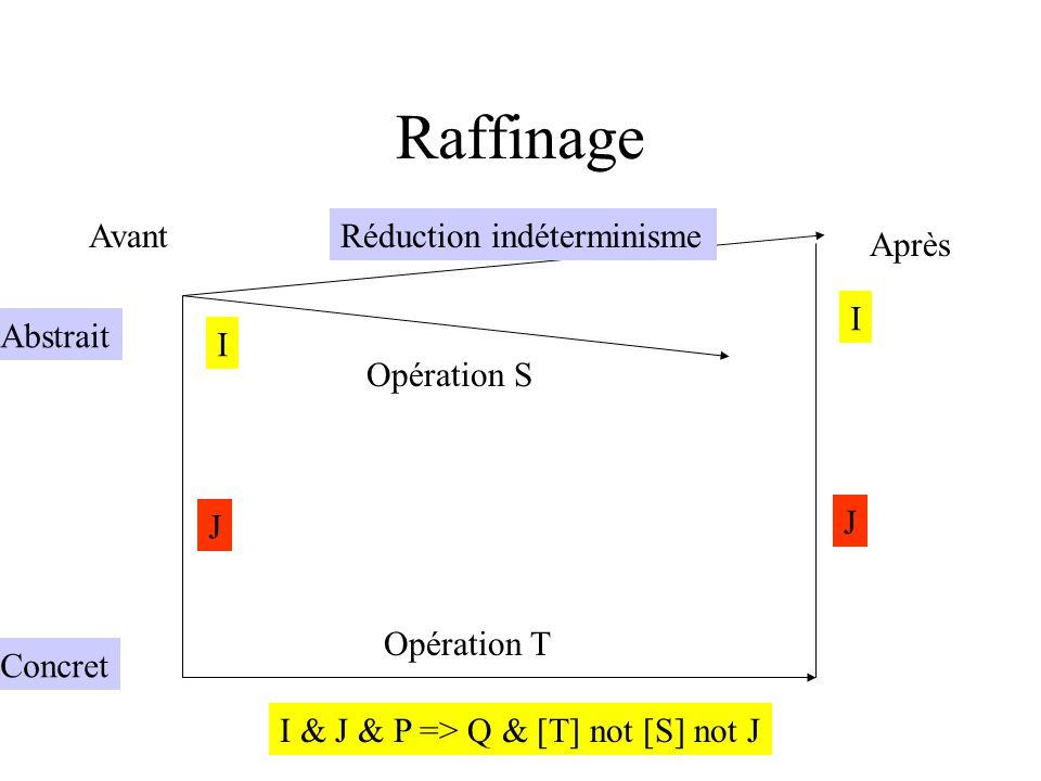 Avant Après Abstrait Concret Opération S Opération T I I J J Réduction indéterminisme I & J & P => Q & [T] not [S] not J