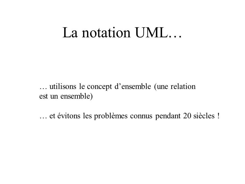La notation UML… … utilisons le concept densemble (une relation est un ensemble) … et évitons les problèmes connus pendant 20 siècles !
