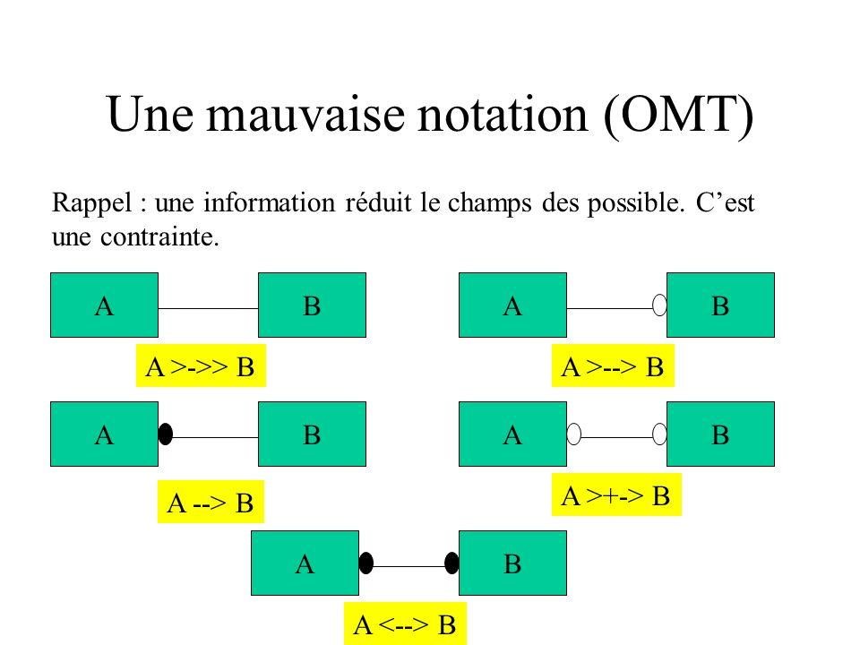Une mauvaise notation (OMT) Rappel : une information réduit le champs des possible. Cest une contrainte. ABAB ABAB AB A >->> BA >--> B A --> B A >+->