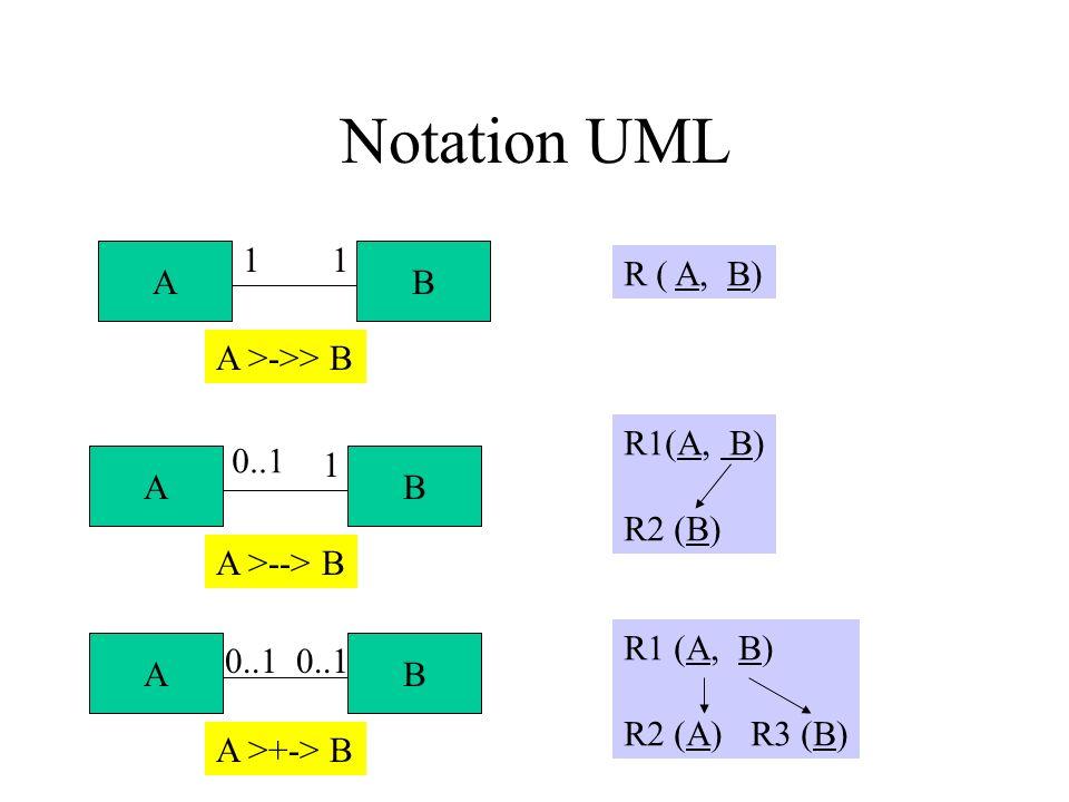 Notation UML AB A >->> B 11 R ( A, B) AB AB A >--> B A >+-> B 0..1 1 R1(A, B) R2 (B) 0..1 R1 (A, B) R2 (A) R3 (B)