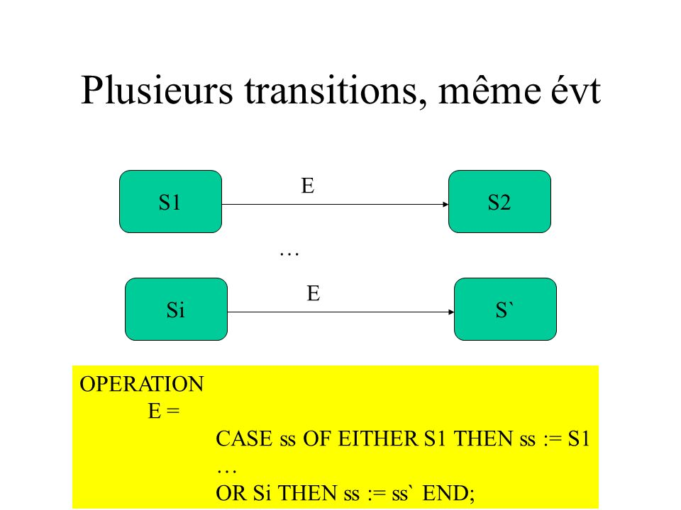 Plusieurs transitions, même évt S1S2 E SiS` E OPERATION E = CASE ss OF EITHER S1 THEN ss := S1 … OR Si THEN ss := ss` END; …