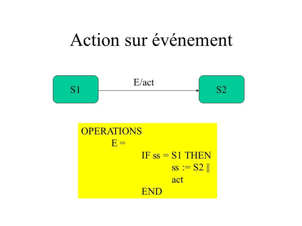 Action sur événement S1S2 E/act OPERATIONS E = IF ss = S1 THEN ss := S2 || act END