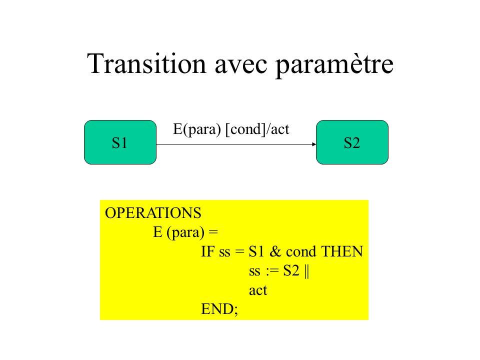 Transition avec paramètre S1S2 E(para) [cond]/act OPERATIONS E (para) = IF ss = S1 & cond THEN ss := S2 || act END;