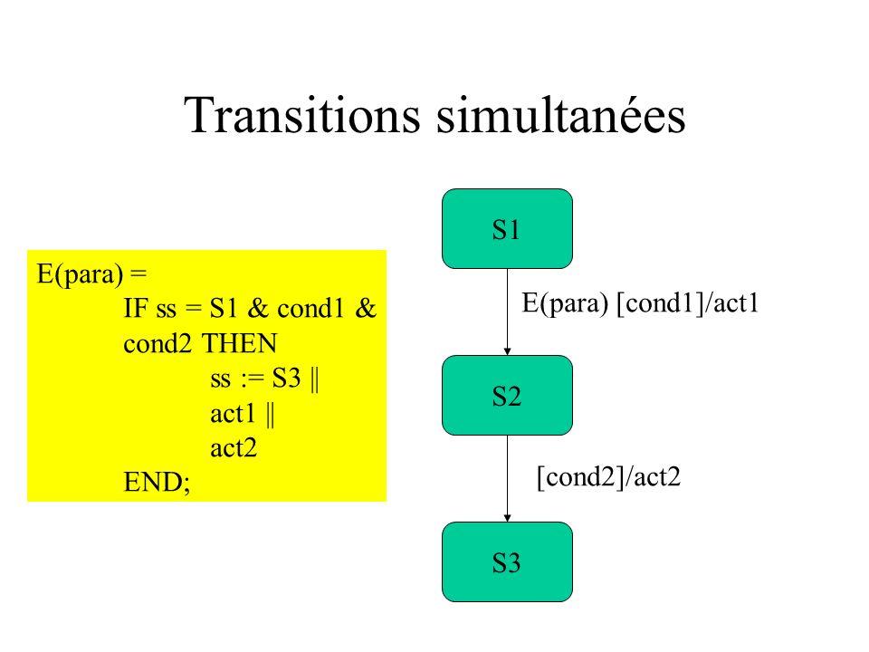 Transitions simultanées S1 S3 S2 E(para) [cond1]/act1 [cond2]/act2 E(para) = IF ss = S1 & cond1 & cond2 THEN ss := S3 || act1 || act2 END;