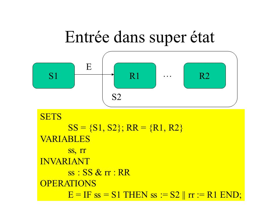 Entrée dans super état S1R1R2 … E S2 SETS SS = {S1, S2}; RR = {R1, R2} VARIABLES ss, rr INVARIANT ss : SS & rr : RR OPERATIONS E = IF ss = S1 THEN ss
