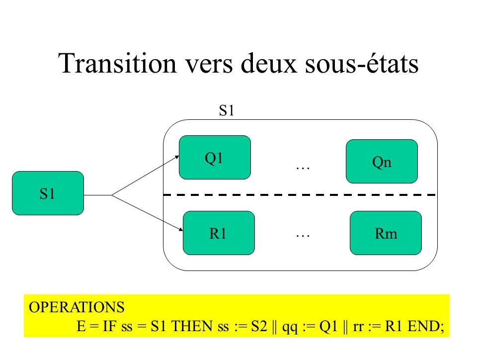 Transition vers deux sous-états Q1 R1Rm Qn … … S1 OPERATIONS E = IF ss = S1 THEN ss := S2 || qq := Q1 || rr := R1 END;