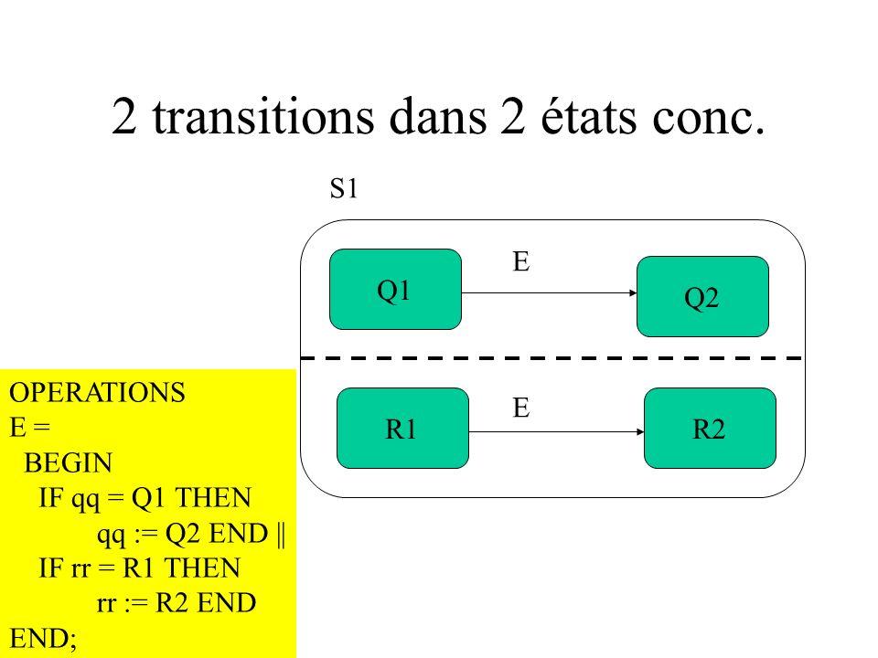 2 transitions dans 2 états conc. Q1 R1R2 Q2 S1 OPERATIONS E = BEGIN IF qq = Q1 THEN qq := Q2 END || IF rr = R1 THEN rr := R2 END END; E E
