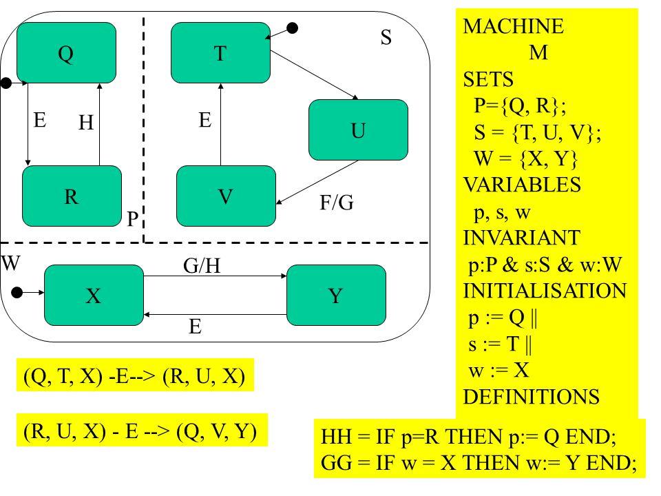Q R T V U XY W P S E H E F/G G/H E (Q, T, X) -E--> (R, U, X) (R, U, X) - E --> (Q, V, Y) MACHINE M SETS P={Q, R}; S = {T, U, V}; W = {X, Y} VARIABLES
