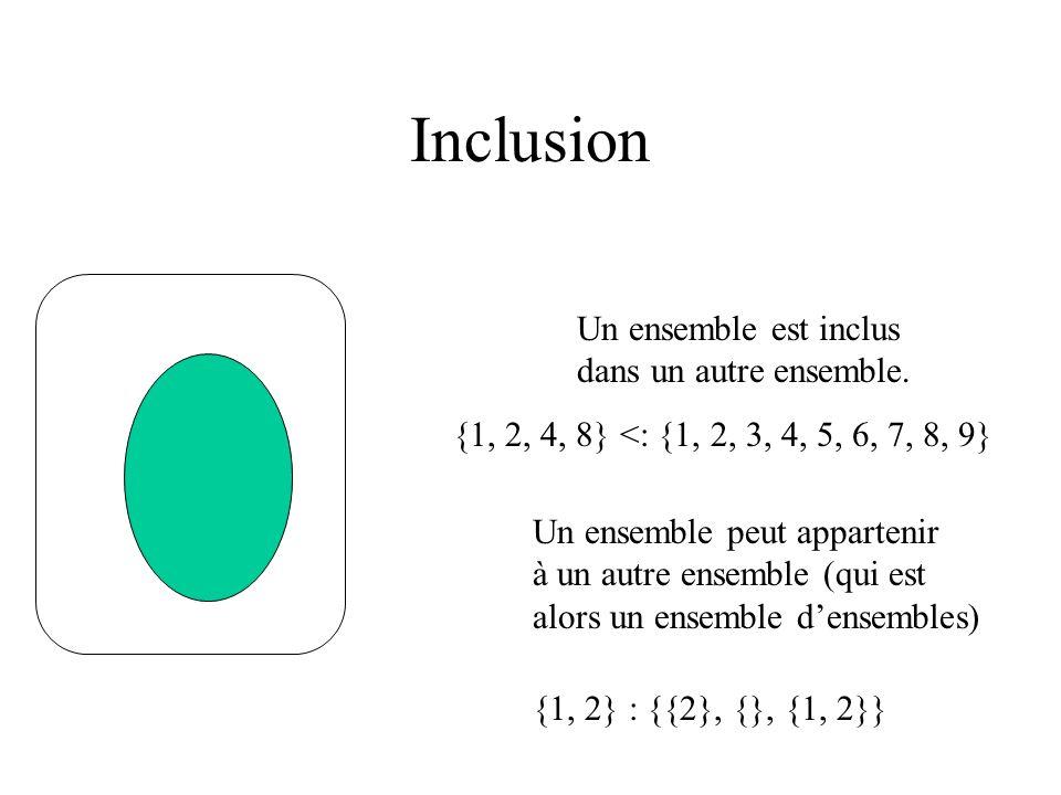 Inclusion Un ensemble est inclus dans un autre ensemble. Un ensemble peut appartenir à un autre ensemble (qui est alors un ensemble densembles) {1, 2,