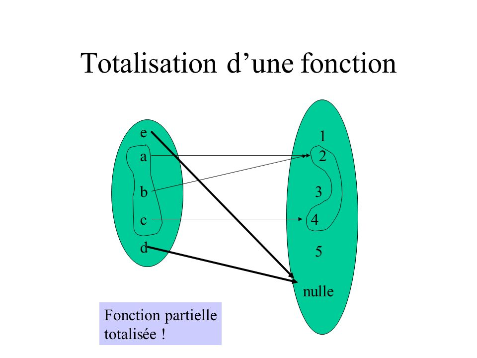 Totalisation dune fonction a b c d e 1 2 3 4 5 Fonction partielle totalisée ! nulle