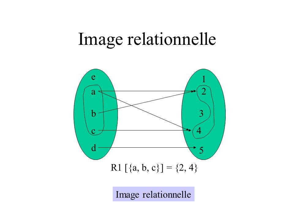 Image relationnelle a b c d e 1 2 3 4 5 R1 [{a, b, c}] = {2, 4} Image relationnelle