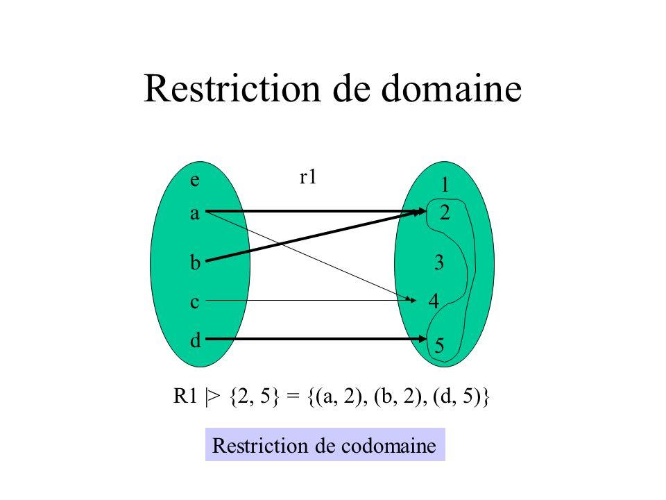 Restriction de domaine a b c d e 1 2 3 4 5 r1 R1 |> {2, 5} = {(a, 2), (b, 2), (d, 5)} Restriction de codomaine