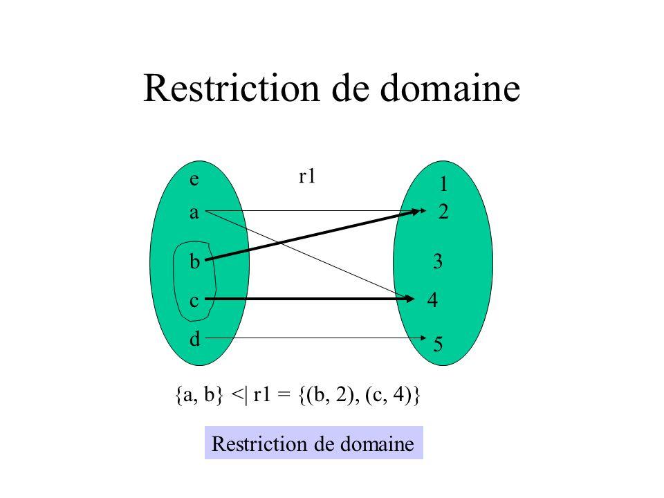 Restriction de domaine a b c d e 1 2 3 4 5 r1 {a, b} <| r1 = {(b, 2), (c, 4)} Restriction de domaine