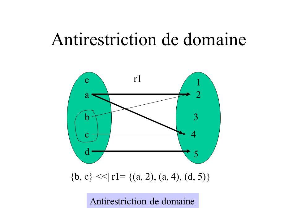 Antirestriction de domaine a b c d e 1 2 3 4 5 r1 {b, c} <<| r1= {(a, 2), (a, 4), (d, 5)} Antirestriction de domaine