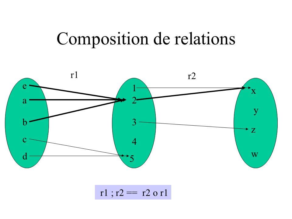 Composition de relations a b c d e 2 5 1 3 4 w x z y r1 r2 r1 ; r2 == r2 o r1