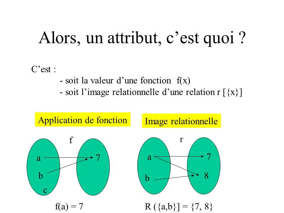 Alors, un attribut, cest quoi ? Cest : - soit la valeur dune fonction f(x) - soit limage relationnelle dune relation r [{x}] f f(a) = 7 a7 r a7 b 8 R