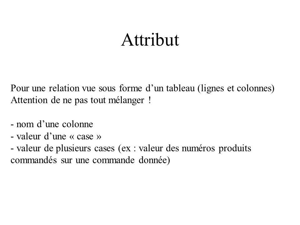 Attribut Pour une relation vue sous forme dun tableau (lignes et colonnes) Attention de ne pas tout mélanger ! - nom dune colonne - valeur dune « case