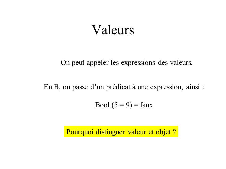 Valeurs On peut appeler les expressions des valeurs. En B, on passe dun prédicat à une expression, ainsi : Bool (5 = 9) = faux Pourquoi distinguer val