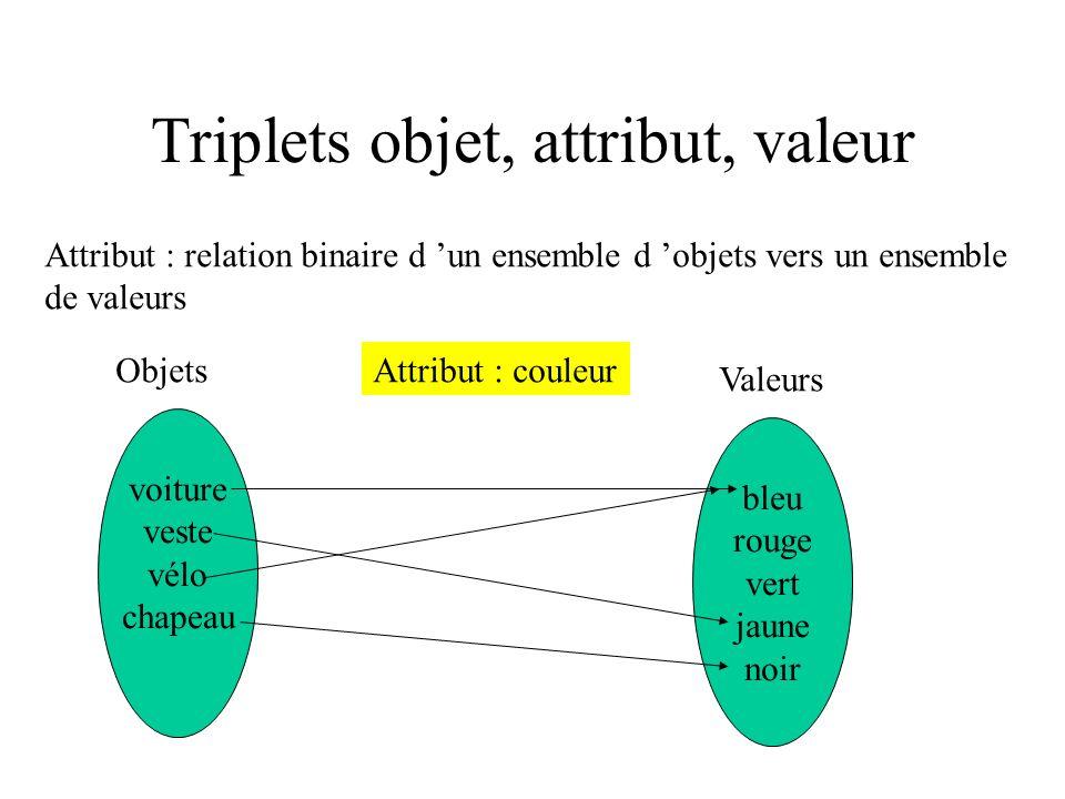 Triplets objet, attribut, valeur Attribut : relation binaire d un ensemble d objets vers un ensemble de valeurs voiture veste vélo chapeau bleu rouge