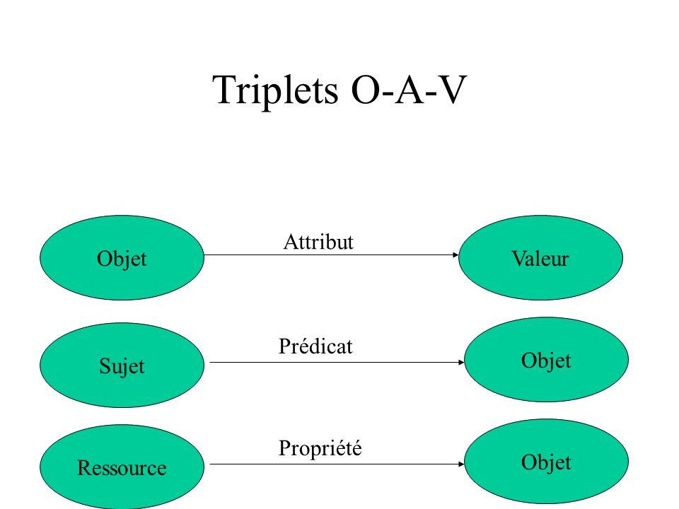 Triplets O-A-V ObjetValeur Prédicat Sujet Objet Attribut Propriété Ressource Objet