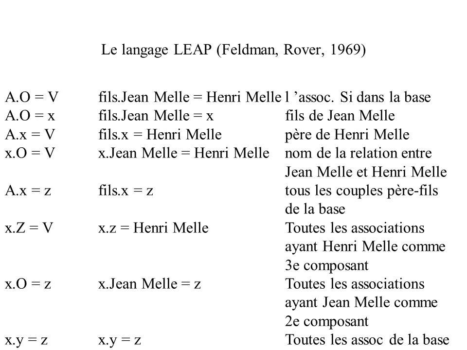 Le langage LEAP (Feldman, Rover, 1969) A.O = Vfils.Jean Melle = Henri Mellel assoc. Si dans la base A.O = xfils.Jean Melle = xfils de Jean Melle A.x =