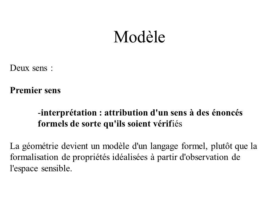 Modèle Deux sens : Premier sens -interprétation : attribution d'un sens à des énoncés formels de sorte qu'ils soient vérifiés La géométrie devient un