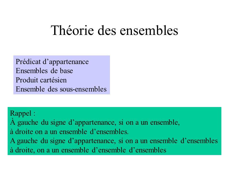 Théorie des ensembles Prédicat dappartenance Ensembles de base Produit cartésien Ensemble des sous-ensembles Rappel : À gauche du signe dappartenance,