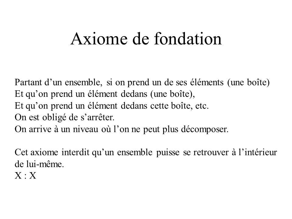 Axiome de fondation Partant dun ensemble, si on prend un de ses éléments (une boîte) Et quon prend un élément dedans (une boîte), Et quon prend un élé