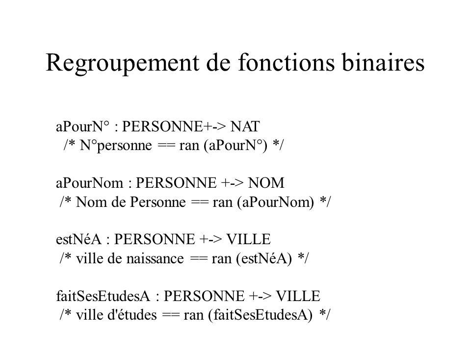 Regroupement de fonctions binaires aPourN° : PERSONNE+-> NAT /* N°personne == ran (aPourN°) */ aPourNom : PERSONNE +-> NOM /* Nom de Personne == ran (