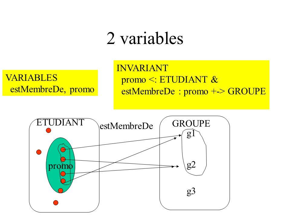 2 variables promo ETUDIANT g1 g2 g3 GROUPE estMembreDe VARIABLES estMembreDe, promo INVARIANT promo <: ETUDIANT & estMembreDe : promo +-> GROUPE