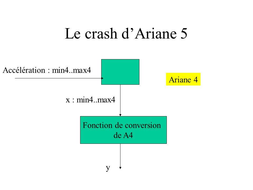 Le crash dAriane 5 Accélération : min4..max4 x : min4..max4 Fonction de conversion de A4 y Ariane 4