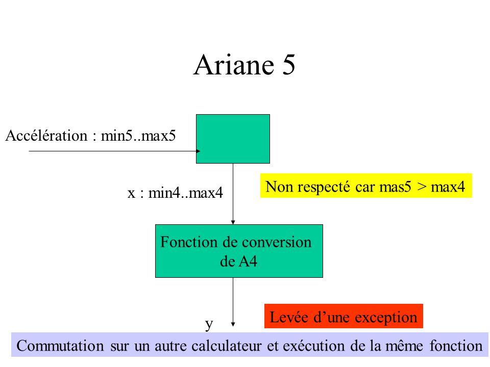 Ariane 5 Accélération : min5..max5 x : min4..max4 Fonction de conversion de A4 y Non respecté car mas5 > max4 Levée dune exception Commutation sur un