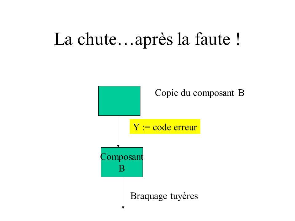 La chute…après la faute ! Y := code erreur Composant B Braquage tuyères Copie du composant B