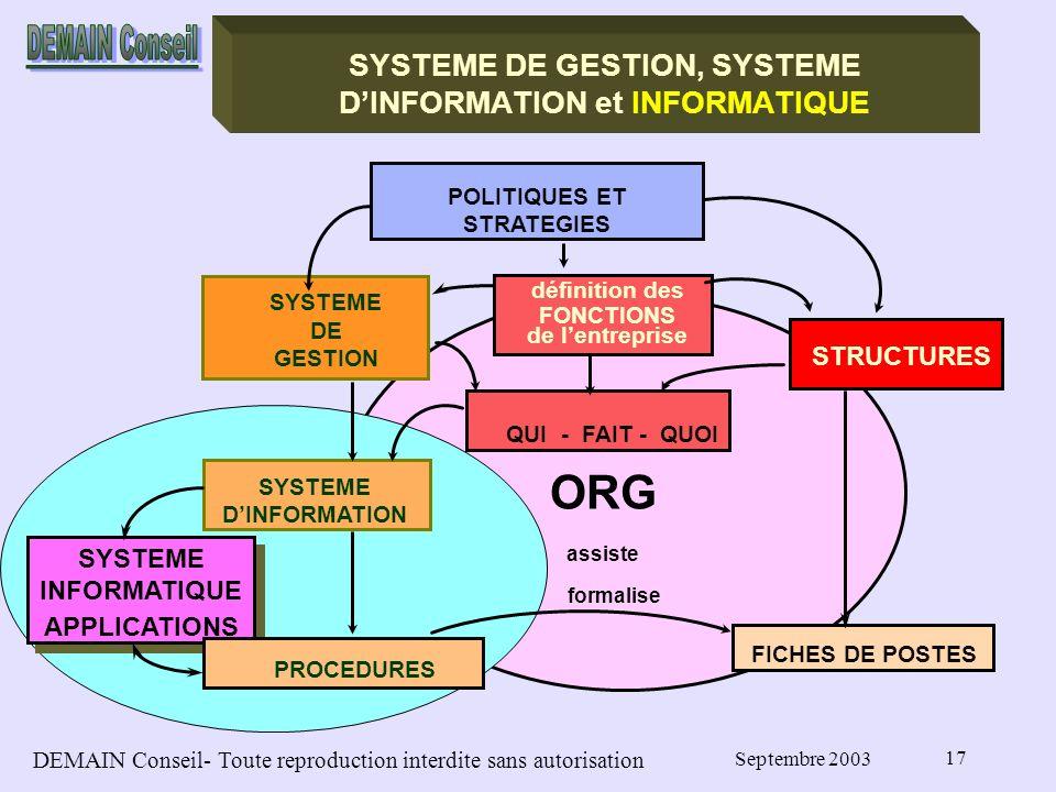 DEMAIN Conseil- Toute reproduction interdite sans autorisation Septembre 2003 17 SYSTEME DE GESTION, SYSTEME DINFORMATION et INFORMATIQUE SYSTEME DE GESTION POLITIQUES ET STRATEGIES STRUCTURES QUI - FAIT - QUOI définition des FONCTIONS de lentreprise SYSTEME DINFORMATION SYSTEME INFORMATIQUE APPLICATIONS PROCEDURES FICHES DE POSTES ORG assiste formalise