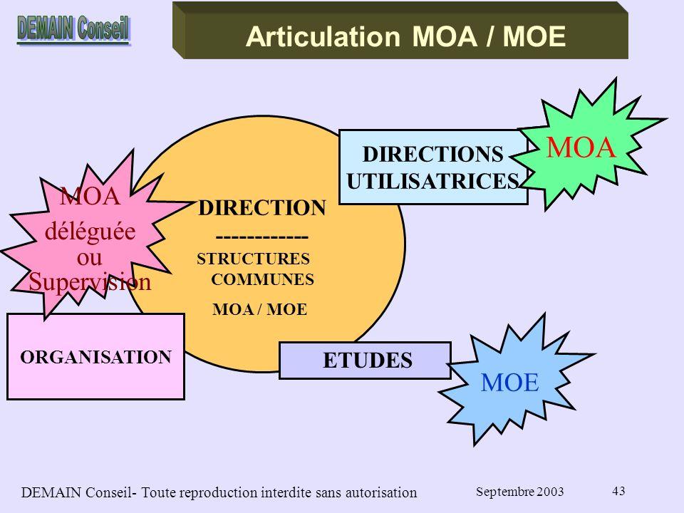 DEMAIN Conseil- Toute reproduction interdite sans autorisation Septembre 2003 43 DIRECTION ------------ STRUCTURES COMMUNES MOA / MOE ORGANISATION Articulation MOA / MOE DIRECTIONS UTILISATRICES ETUDES MOA MOE MOA déléguée ou Supervision